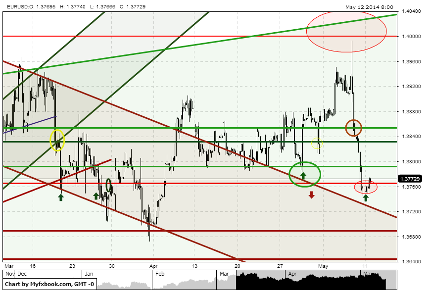 Forex euro real time