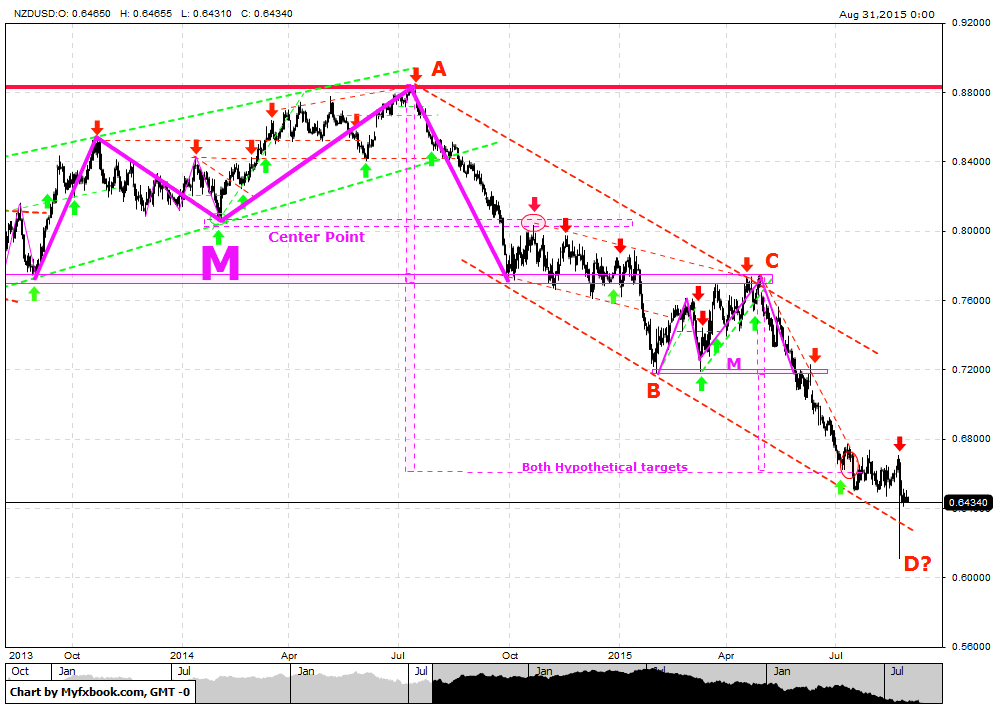 M & w pattern forex