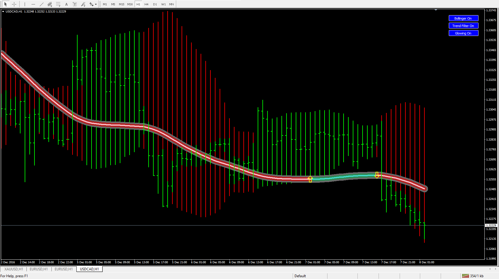 Forex pro indicator systems