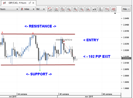 Exit strategy for swing trading