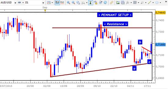 Return based trading strategy