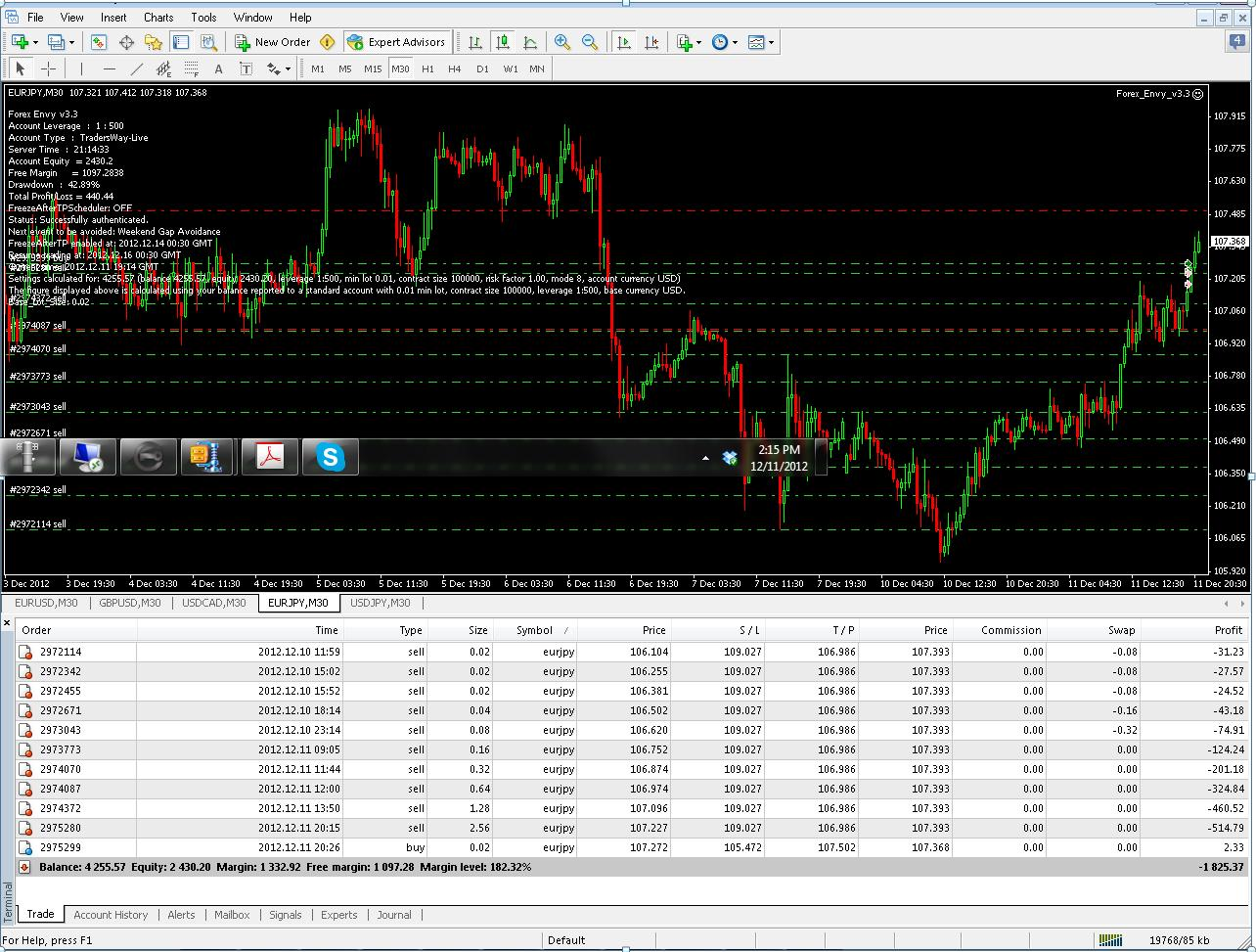 Forex envy myfxbook
