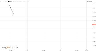 Starhi Publish Charts