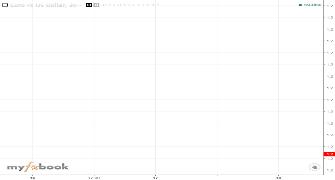 SylvesterGardner Publish Charts