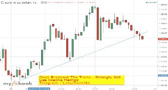Tamil_Forex Publish Charts