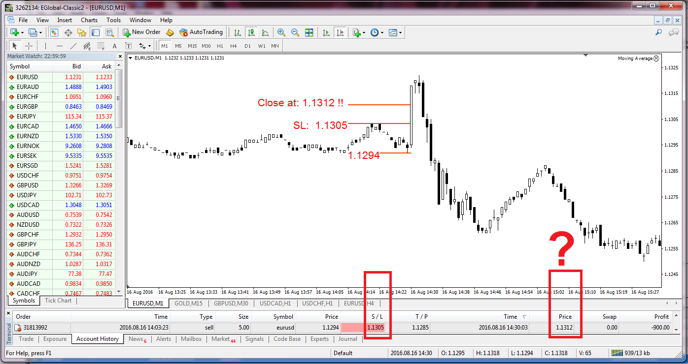 Forex4you: reviews and comments