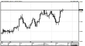 rjm354 Publish Charts