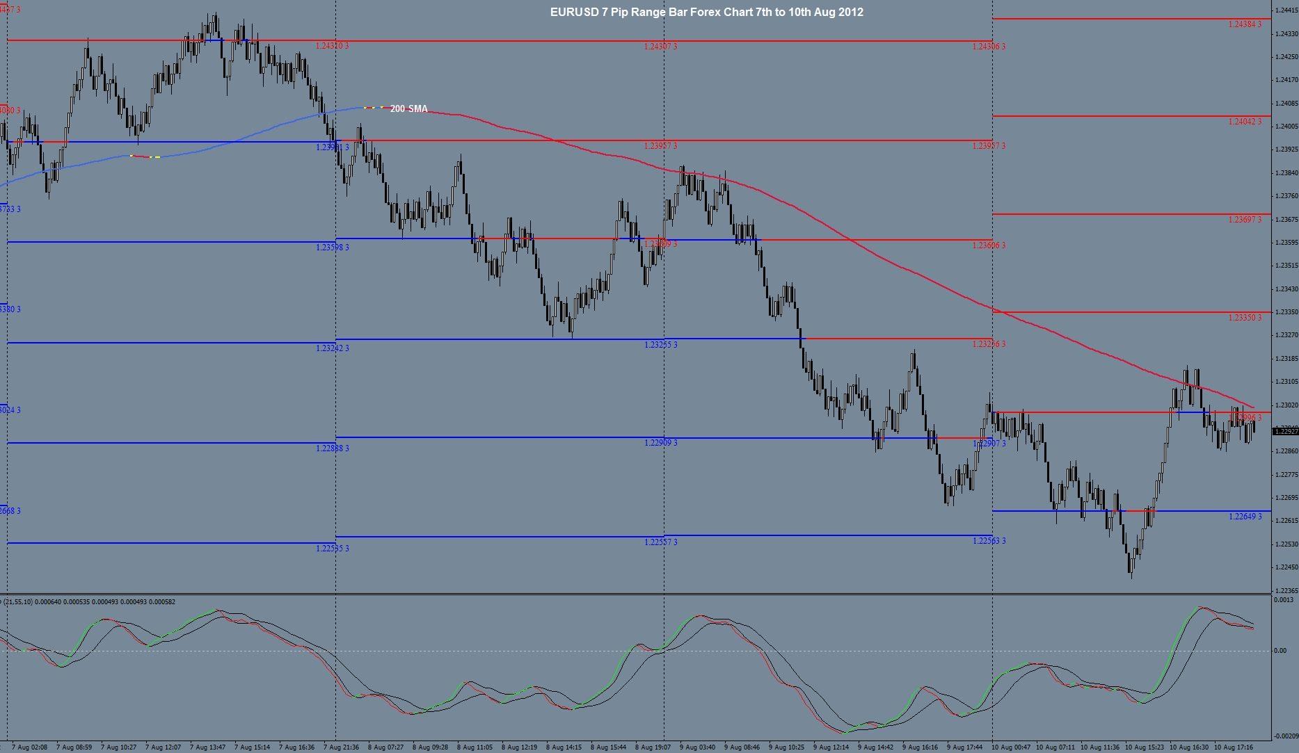 Forex bar chart handleiding