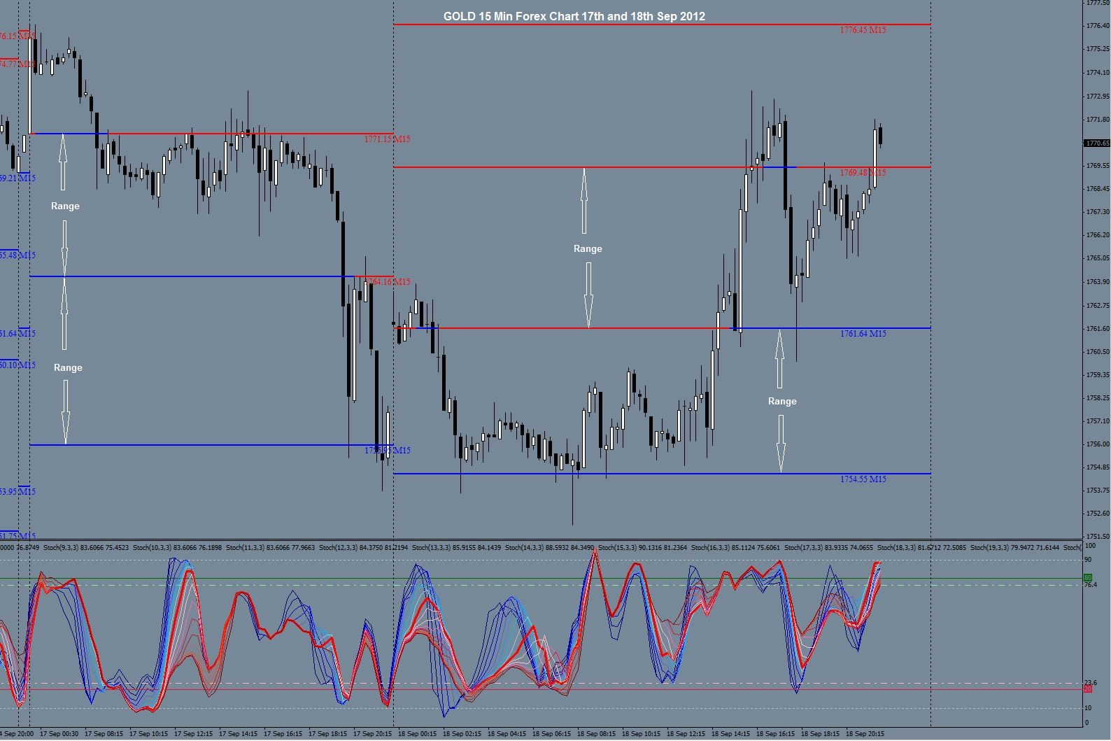 Forex gold trader myfxbook