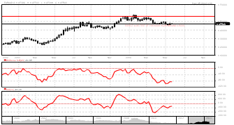 stocksbloc Publish Charts