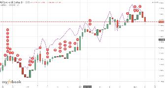 systemafx Publish Charts