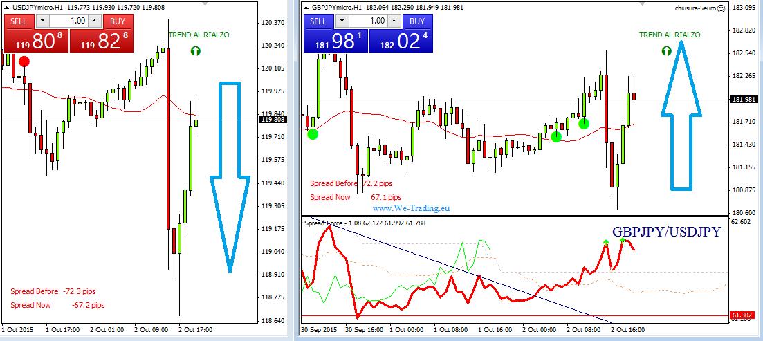 Zero spread forex trading